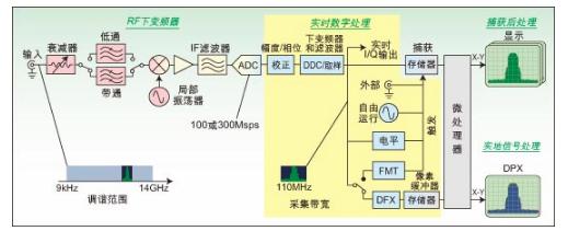 实时频谱分析仪可揭示难检的毛刺和其它瞬态RF信号