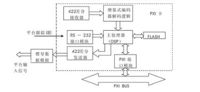基于PXI总线为的SAR天线平台测试模块设计
