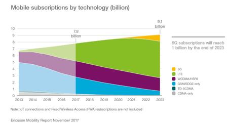 5G服务可望在2023年覆盖全球20%人口