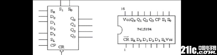 移位寄存器74LS194的逻辑功能及使用方法