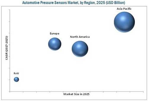 解读汽车压力传感器市场的发展