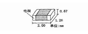 利用矢量网络分析仪对射频陶瓷贴片电容的扫频测量