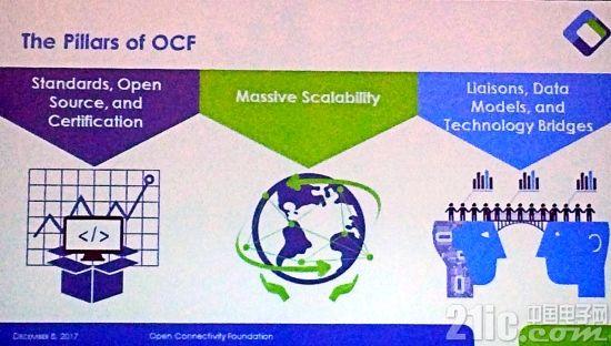 OCF宣布将实现物联网联结大一统,释放巨大机遇