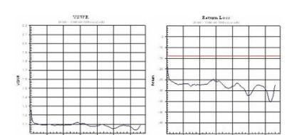 对基站天馈线系统进行测试的方法