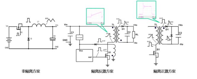 电源模块EMC设计
