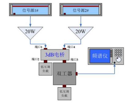 3dB电桥的无源互调测量