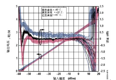 用于CDMA2000和W-CDMA的HPA的射频功率测量