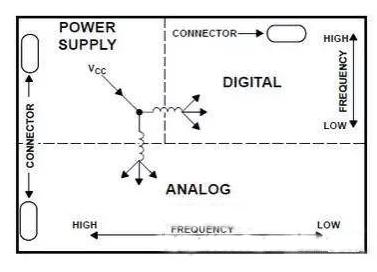 如何设计出大师的作品?首先你要掌握PCB布线的这些技巧和要领