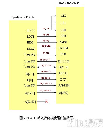 基于FPGA的指纹识别系统电路模块设计