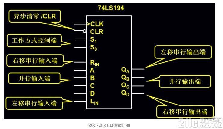 74ls194串行数据到并行数据的转换