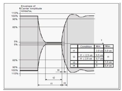 MDO混合域示波器在物联网设计、研发与培训中的应用