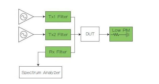 用于4G LTE频段噪声测试和互调测试的滤波器组件