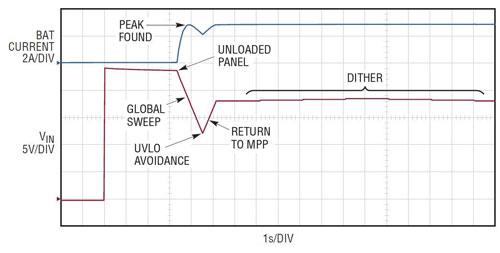 多种化学电池充电器支持用于太阳能电池板最大功率点跟踪