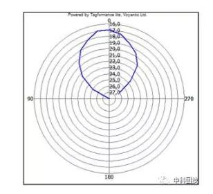 测试UHF RFID天线的方向图和增益的方法