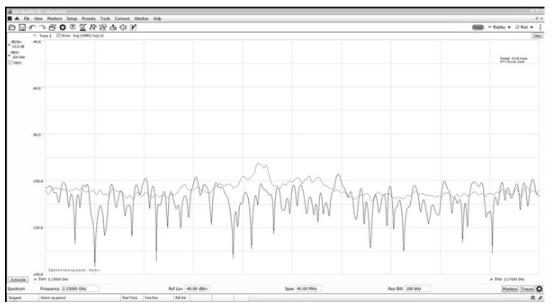 如何用实时频谱分析仪应对干扰挑战