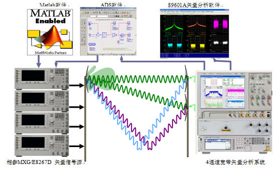 多通道相参矢量信号产生和分析系统