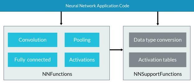 全新CMSIS-NN神经网络内核让微控制器效率提升5倍