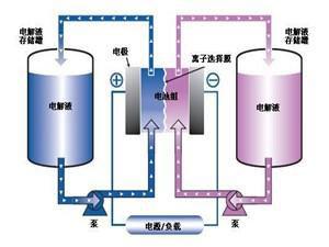 我国动力电池需求大增,锂电池电解液年产 10.2 万吨