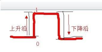 上升沿、下降沿、低电平、高电平的区别