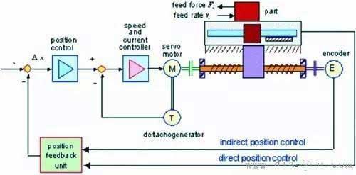 详解关于PLC的6大应用