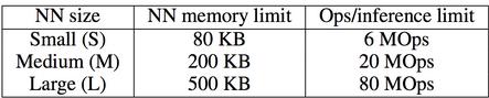 如何在 Cortex-M 处理器上实现高精度关键词识别