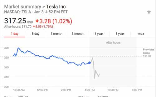 特斯拉Model 3依然难产,股价应声下跌