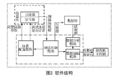 多通道接收机幅相校准测试系统的设计