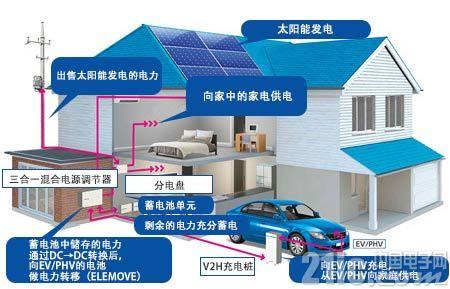 尼吉康三合一混合蓄电系统:助力新能源EV设备发展
