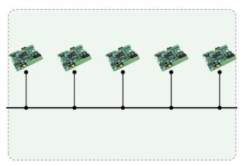 为什么CAN能取代RS485?