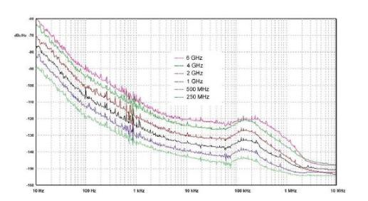 低相位噪声射频信号源领域的新标准用于航空电子测试测量领域