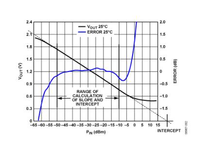 通过软件校准的50 MHz至9 GHz RF功率测量系统