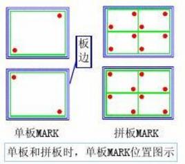 PCB设计小知识之Mark点设计规范