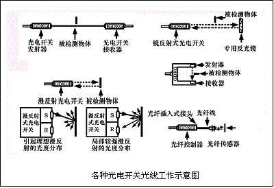 耐高温光电开关有什么特性