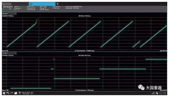 射频测量技术正成为现代雷达和电子战信号设计验证的重要趋势