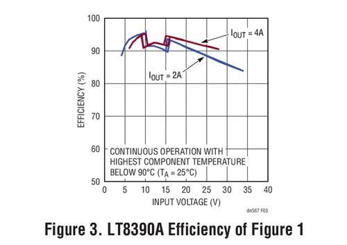 60V、2MHz 降压-升压型控制器调节高功率电压和电流并具有高效率和低 EMI