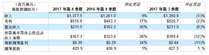 安森美半导体发布2017年第4季度及全年业绩