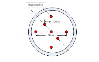 10GHz~90GHz宽口径变温噪声源