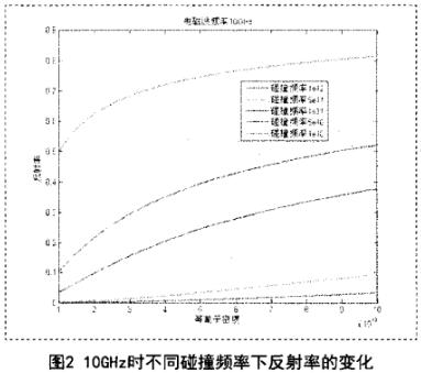 测量等离子体密度的微波标量反射计设计