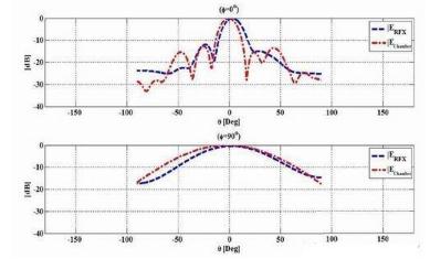 近场天线测试系统解决大型暗室测试难题