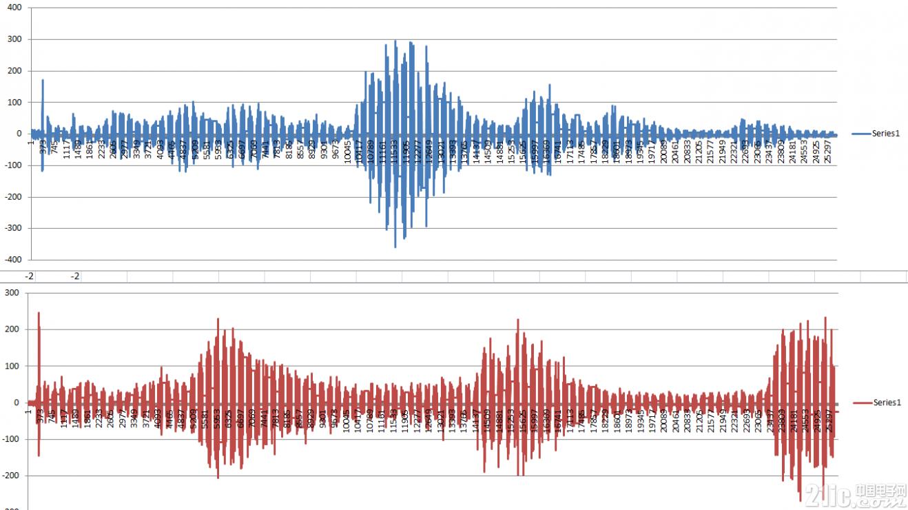 PSoC 6评测第四篇-录音与放音