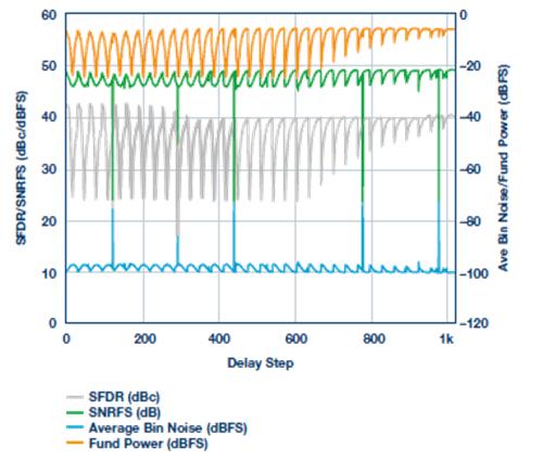 利用采样保持放大器和RF ADC从根本上扩展带宽以突破X波段频率