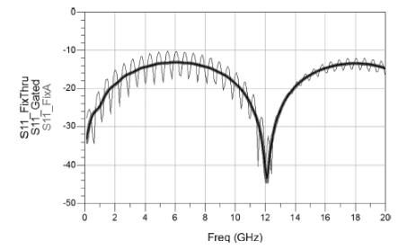 AFR自动夹具移除校准方法的原理