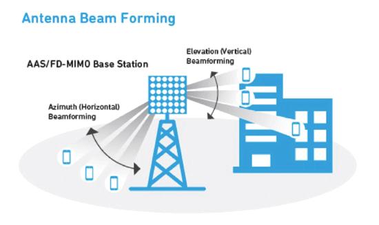 五大5G无线技术概述