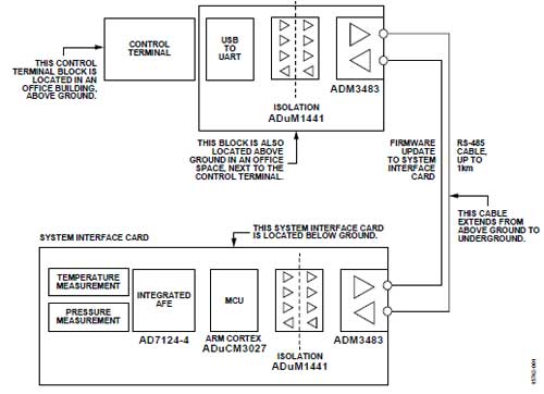 信号和电源隔离 RS-485 现场总线的高速或低功耗解决方案