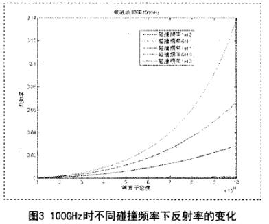 测量等离子体密度的微波标量反射计时时彩一条龙源码
