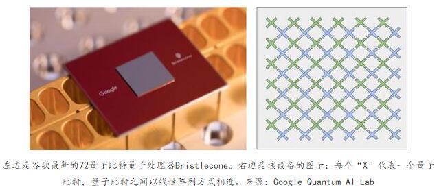 谷歌发布全球首个72量子比特通用量子计算机