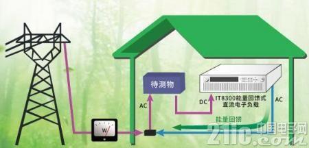看幕展:艾德克斯电源测试设备聚焦新能源