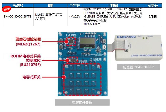 """ROHM旗下蓝碧石半导体微控制器入门套件""""SK-AD01""""开始网售,电容式开关系统的导入更轻松!"""
