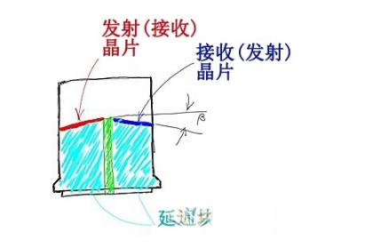双晶探头的正确使用方法及射频方式检测表面缺陷