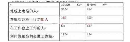 PCB电路板ESD设计